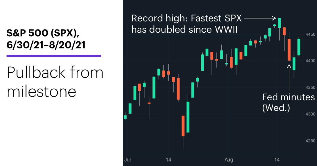 Chart 1: S&P 500 (SPX), 7/14/21–8/20/21. S&P 500 (SPX) price chart.
