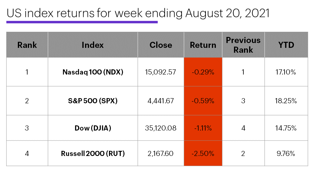 US stock index performance table for week ending 8/20/20. S&P 500 (SPX), Nasdaq 100 (NDX), Russell 2000 (RUT), Dow Jones Industrial Average (DJIA).