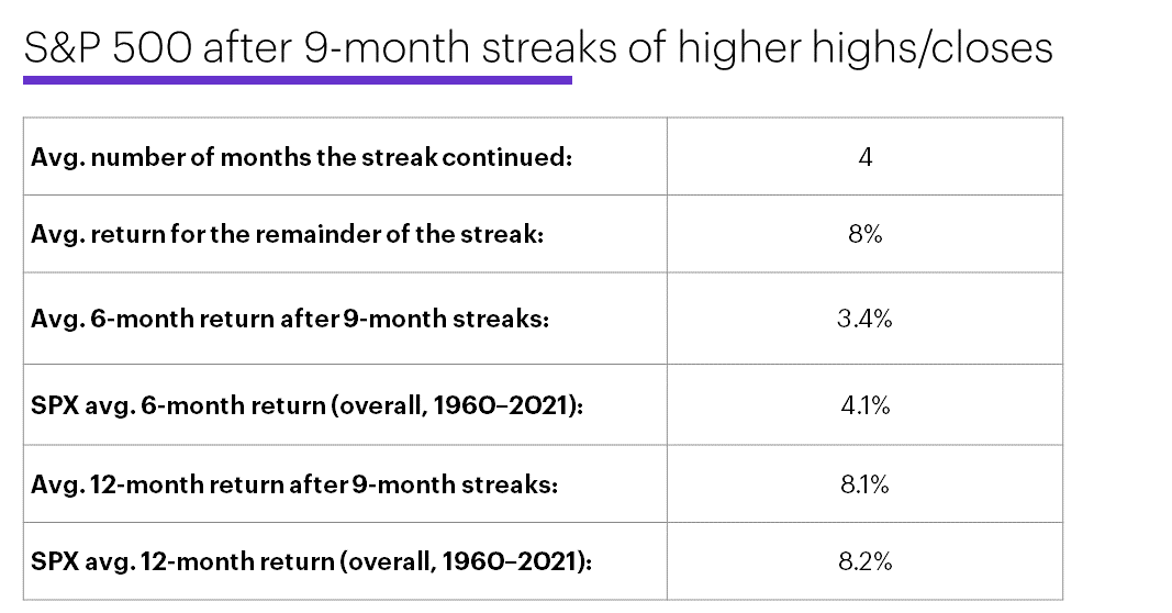 Chart 3: S&P 500 performance after 9-month streaks of higher highs/closes, 1960-2021.