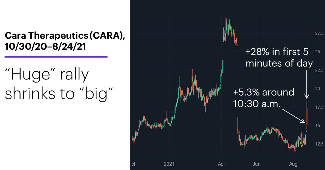 Chart 2: Cara Therapeutics (CARA), 10/30/20–8/24/21. Cara Therapeutics (CARA) price chart. Huge intraday rally shrinks.