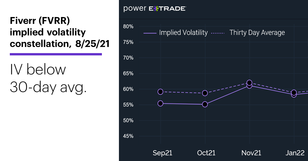 Chart 2: FVRR implied volatility constellation. Fiverr (FVRR) implied volatility (IV). IV below 30-day avg.