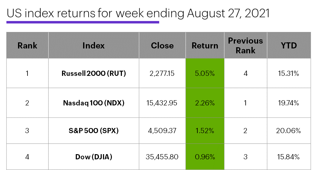 US stock index performance table for week ending 8/27/20. S&P 500 (SPX), Nasdaq 100 (NDX), Russell 2000 (RUT), Dow Jones Industrial Average (DJIA).