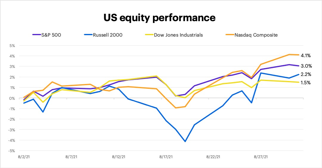 August 2021 US equity performance