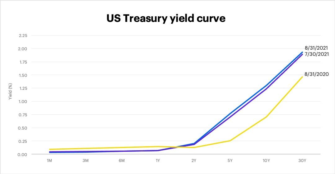 US Treasury yield curve, August 31, 2021