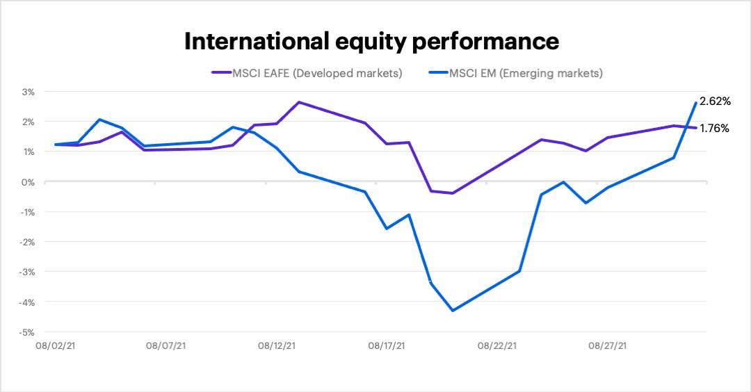August 2021 international equity performance