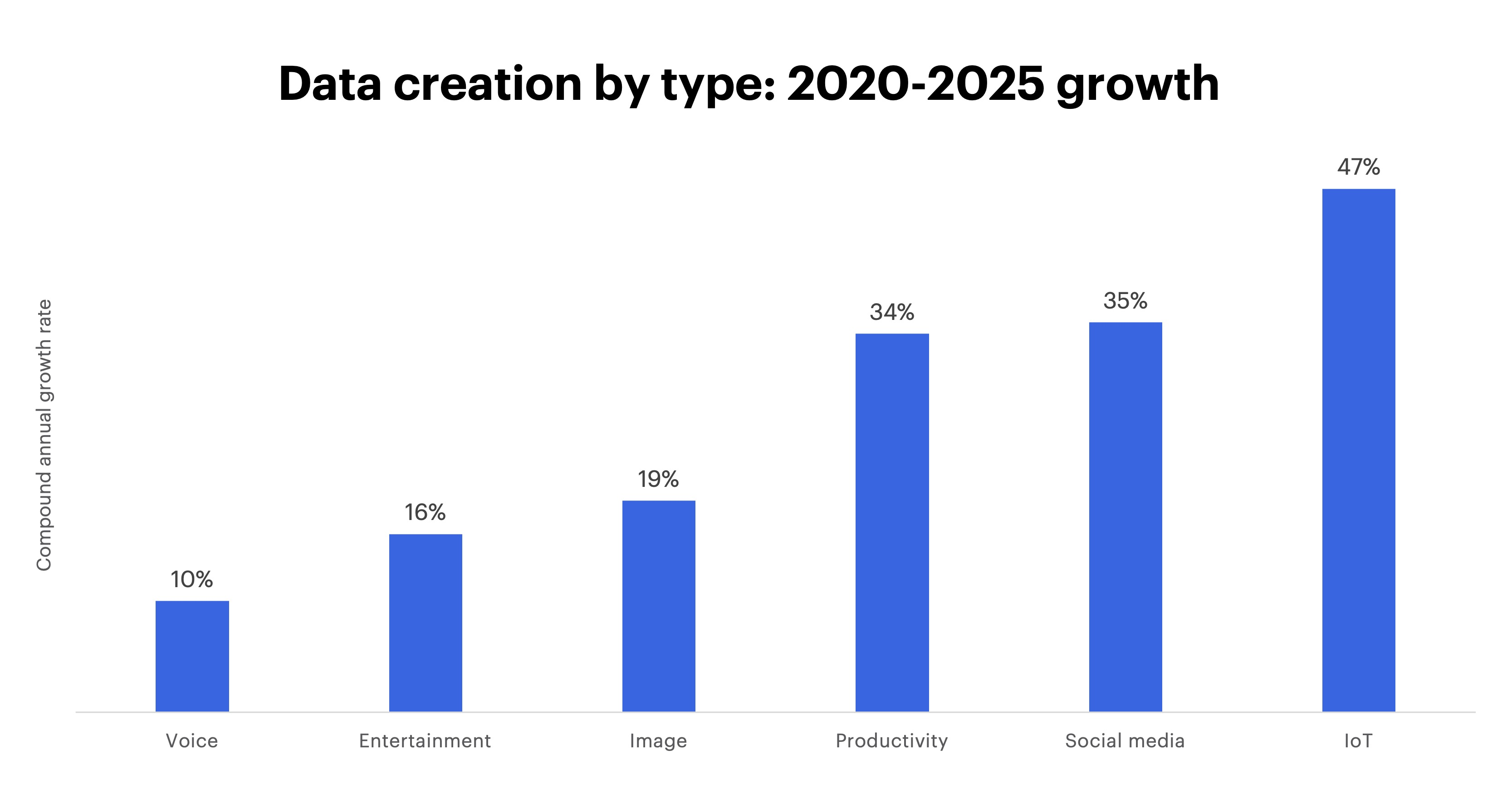 Chart - Data creation by type: 2020-2025 growth