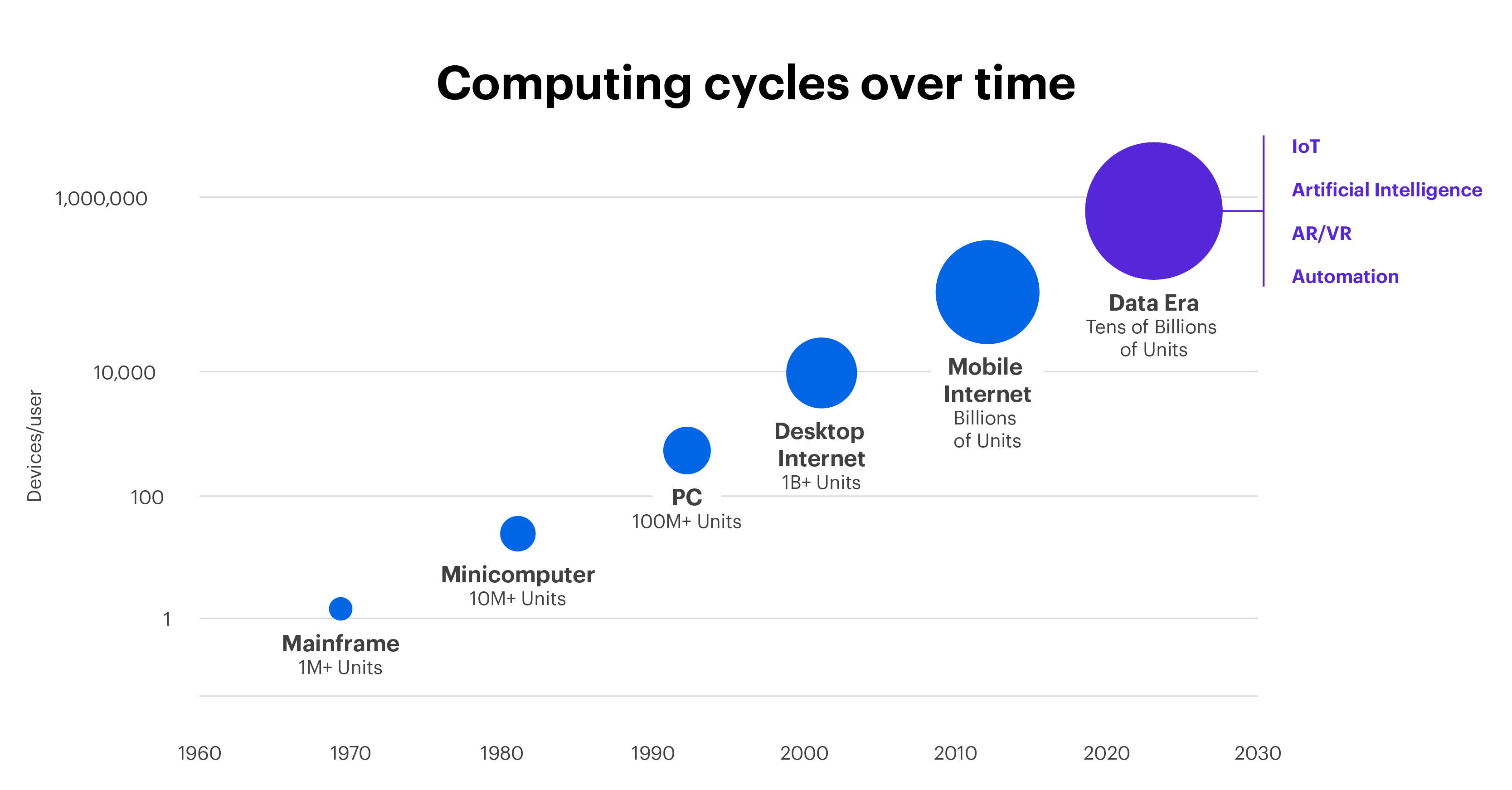 Chart - Computing cycles over time 1960-2030