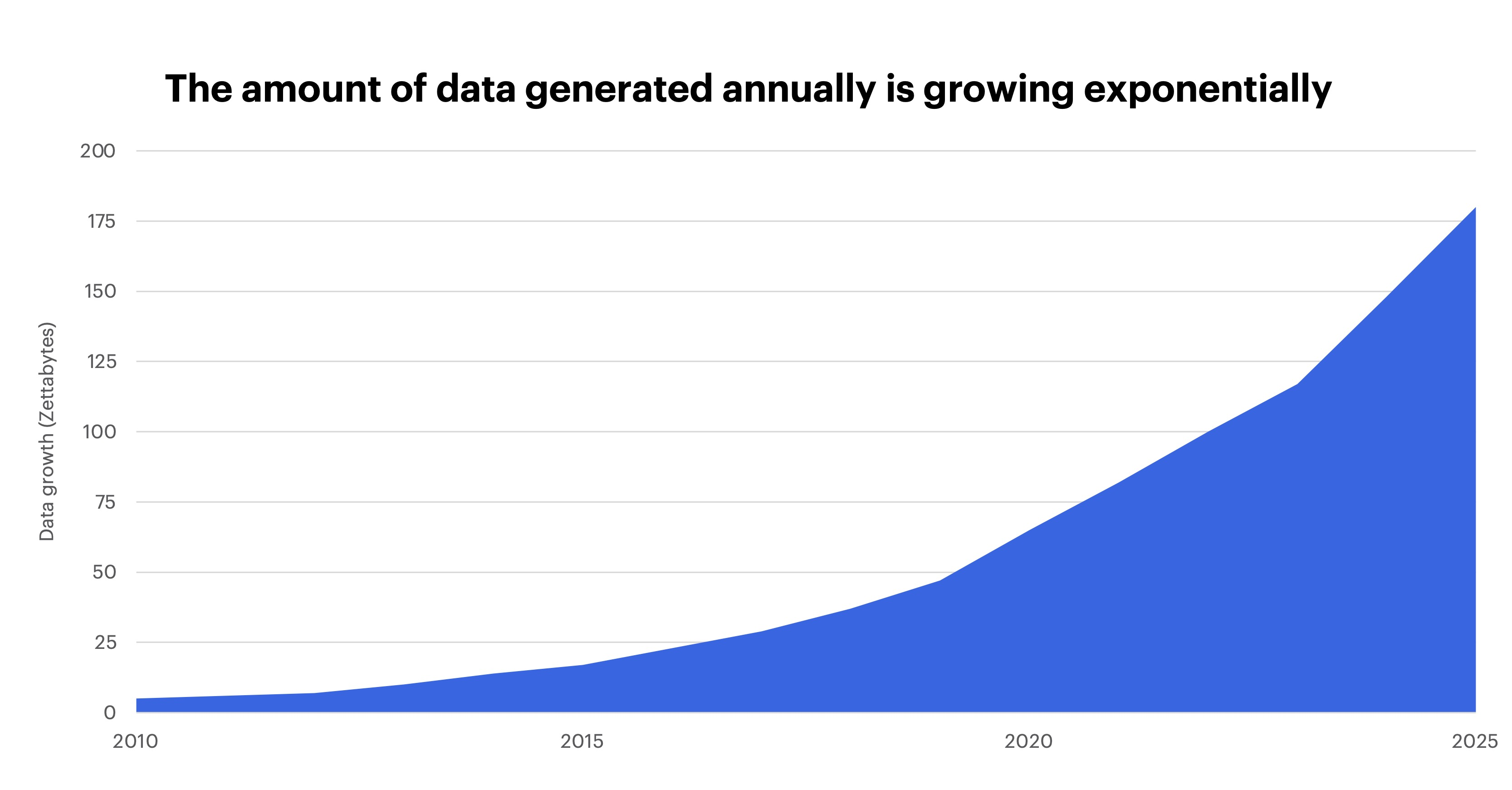 Chart - The amount of data generated annually is growing exponentially