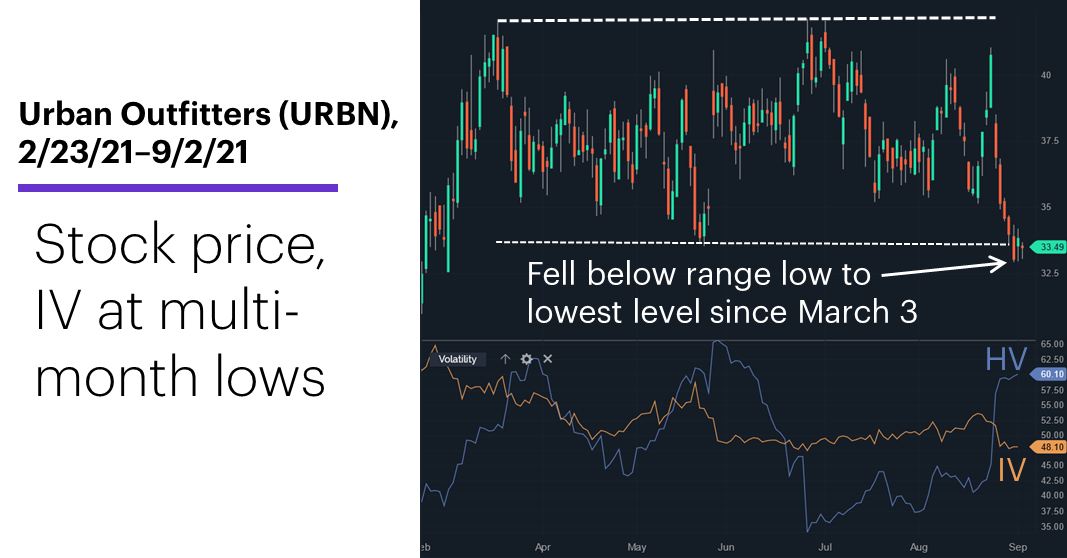 Chart 2: Urban Outfitters (URBN), 2/23/21–9/2/21. Urban Outfitters (URBN) price chart. Stock price, volatility at relative lows.