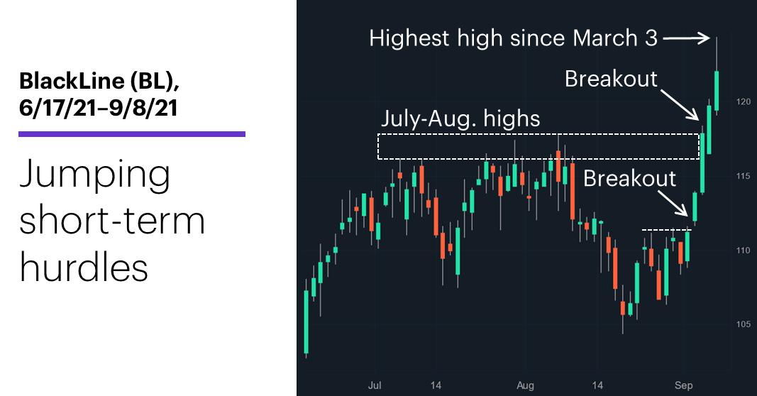 Chart 1: BlackLine (BL), 6/17/21–9/8/21. BlackLine (BL) price chart. Jumping short-term hurdles.