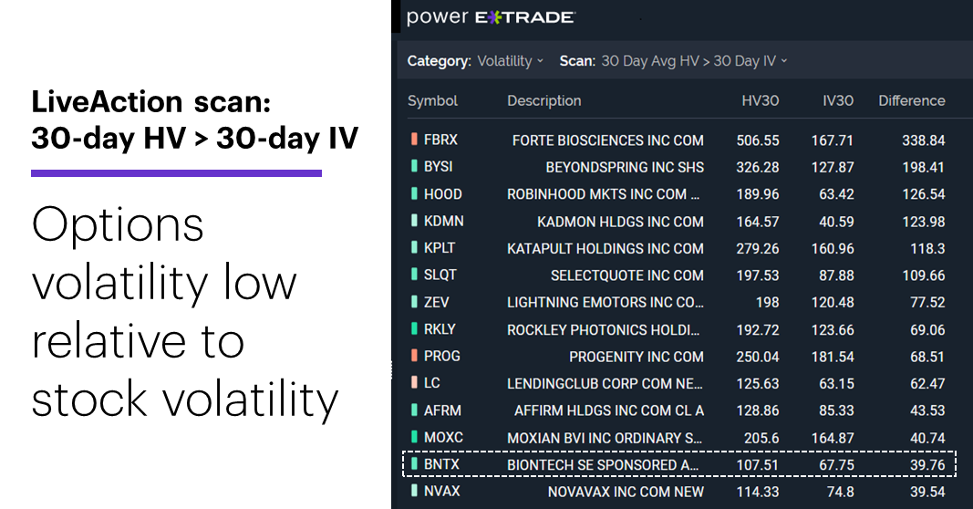 Chart 1: LiveAction scan: 30-day HV > 30-day IV, 9/9/21. Unusual options activity. Options volatility low relative to stock volatility.