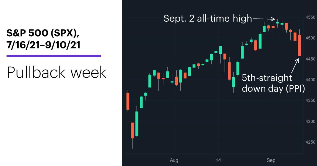 Chart 1: S&P 500 (SPX), 7/16/21–9/10/21. S&P 500 (SPX) price chart. Pullback week.