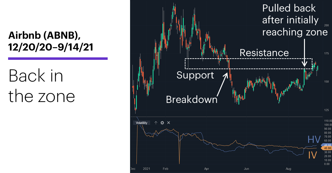 Chart 1: Long iron butterfly risk-reward profile. Neutral on price, long on volatiliy.