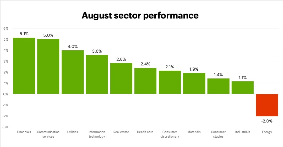 August 2021 sector performance