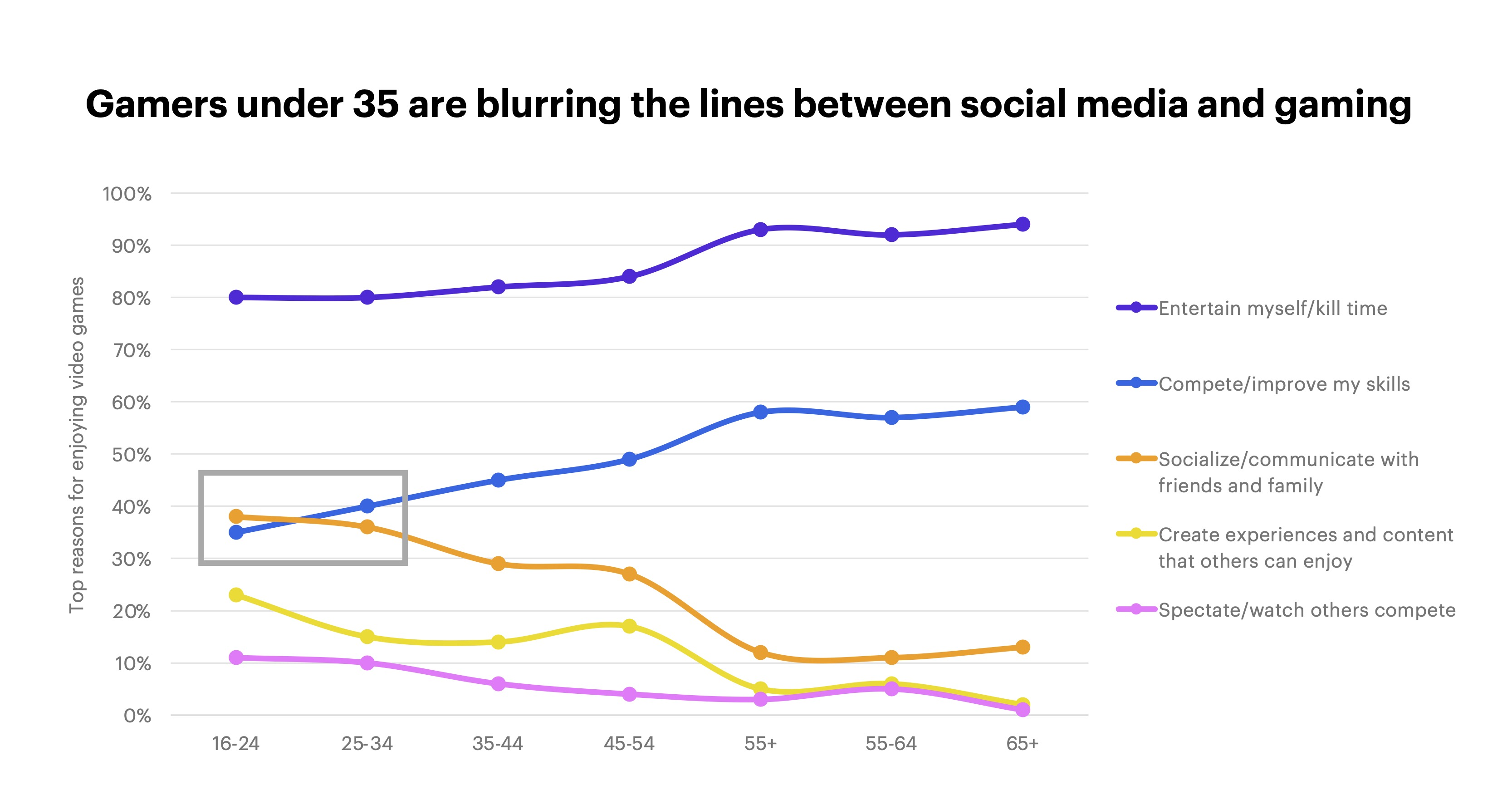 Gamers under 35 are blurring the lines between social media and gaming