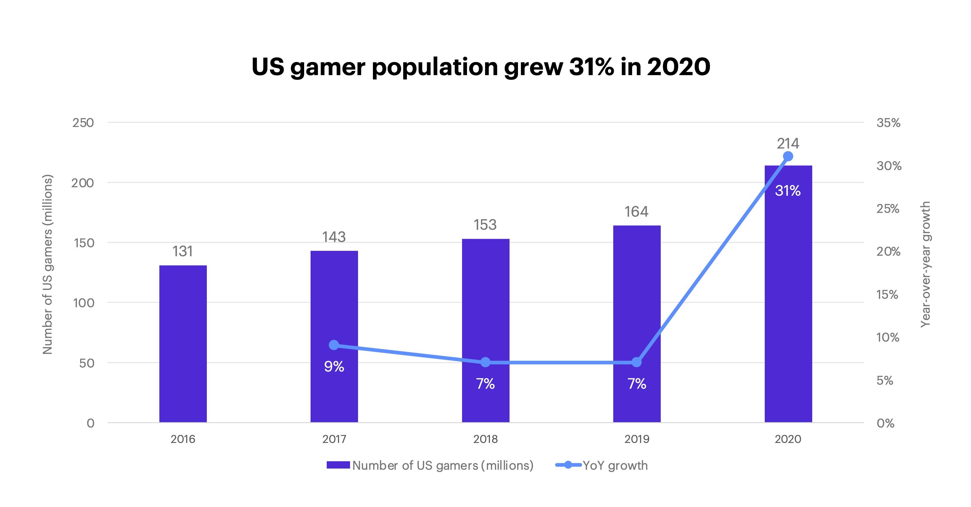 US gamer population grew 31% in 2020