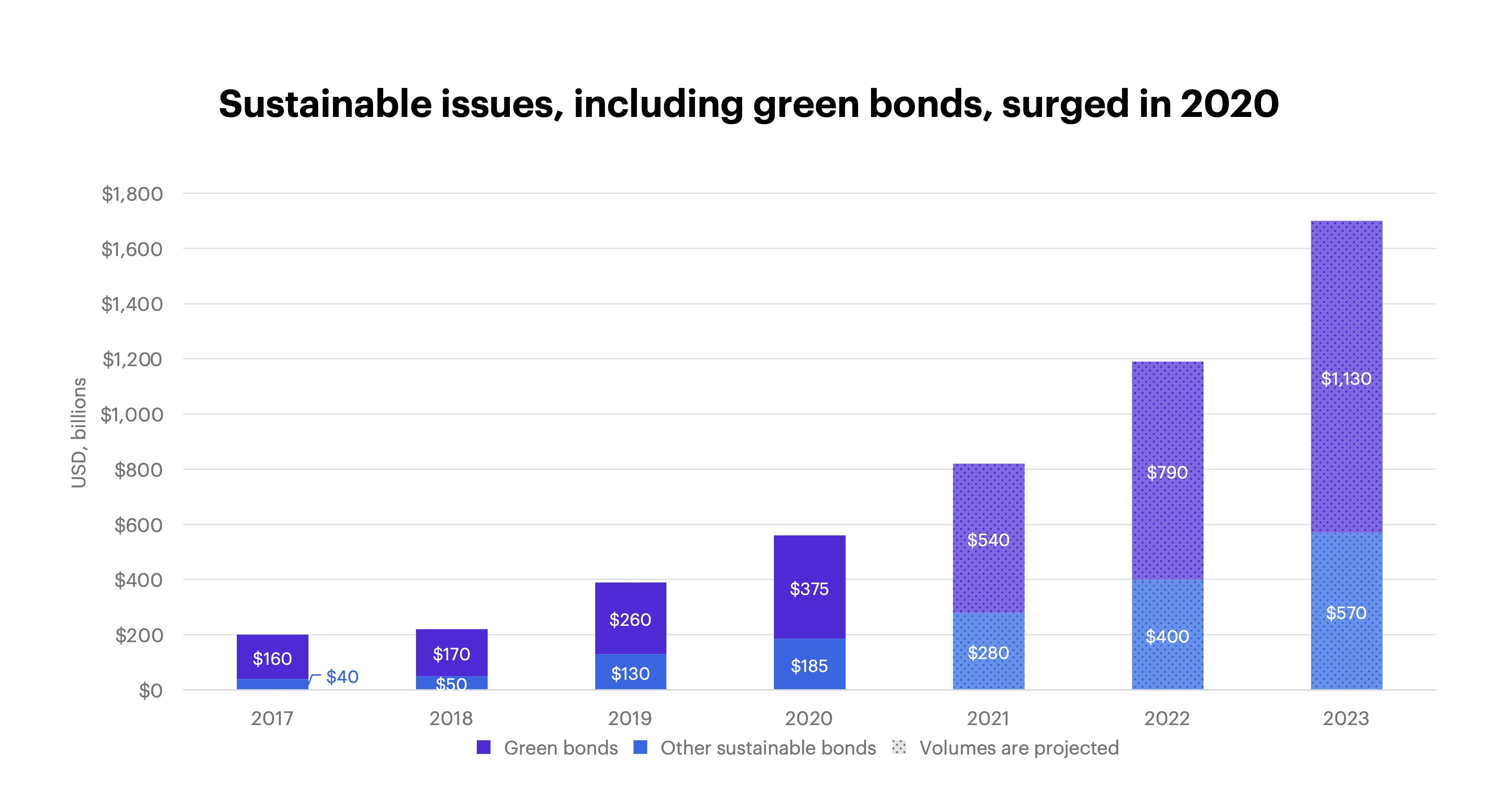 Sustainable issues, including green bonds, surged in 2020