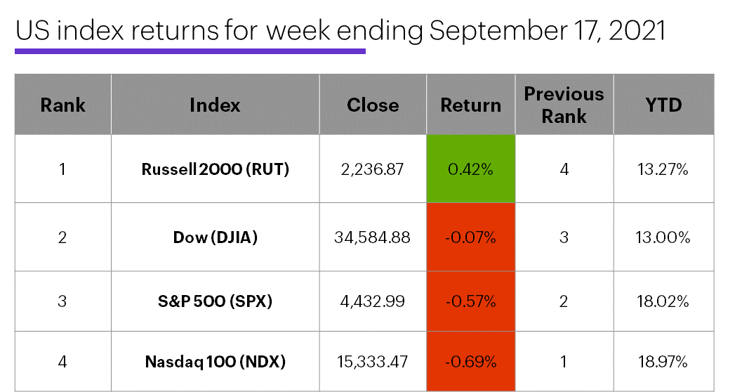 US stock index performance table for week ending 9/17/20. S&P 500 (SPX), Nasdaq 100 (NDX), Russell 2000 (RUT), Dow Jones Industrial Average (DJIA).
