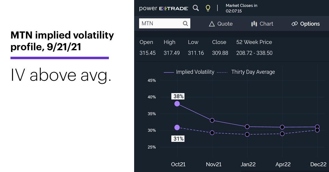 Chart 3: MTN implied volatility profile, 9/21/21. MTN IV above avg.
