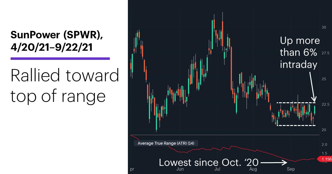 Chart 2: SunPower (SPWR), 4/20/21–9/22/21. SunPower (SPWR) price chart. Rallied toward top of range.
