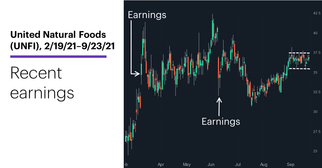 Chart 2: United Natural Foods (UNFI), 4/20/21–9/23/21. United Natural Foods (UNFI) price chart. Recent earnings.