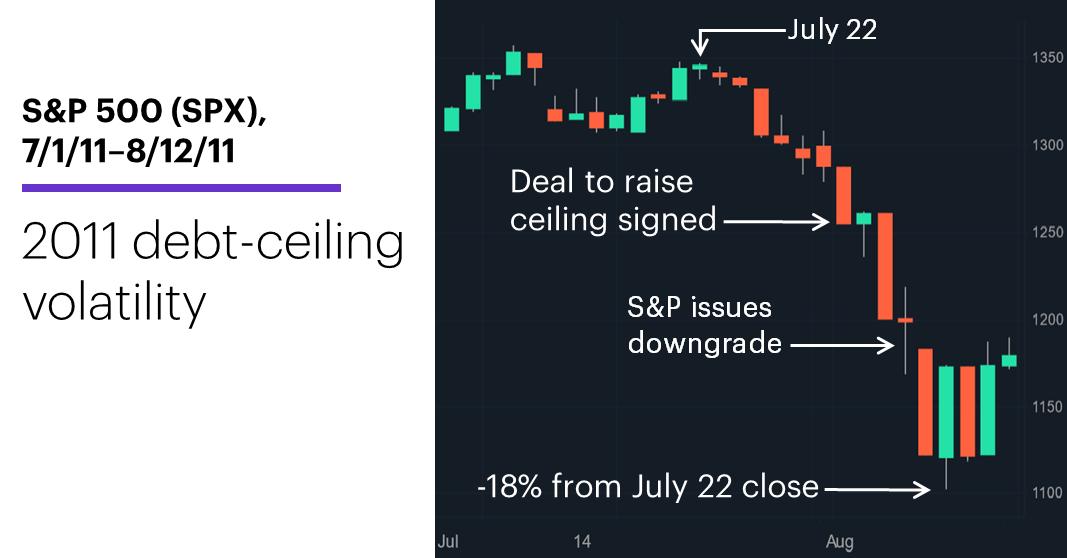 Chart 3: S&P 500 (SPX), 7/1/11–8/12/11. S&P 500 (SPX) price chart. 2011 debt-ceiling turmoil.