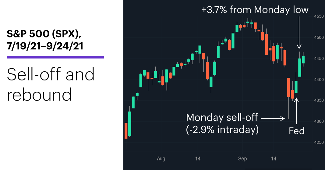 S&P 500 (SPX), 7/19/21–9/24/21. S&P 500 (SPX) price chart. Sell-off and rebound.