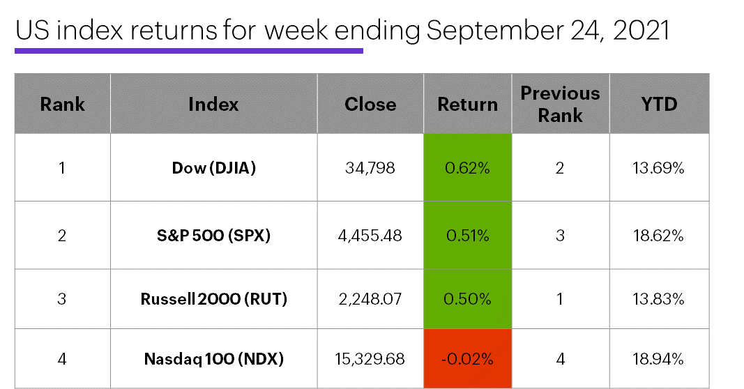 US stock index performance table for week ending 9/24/20. S&P 500 (SPX), Nasdaq 100 (NDX), Russell 2000 (RUT), Dow Jones Industrial Average (DJIA).
