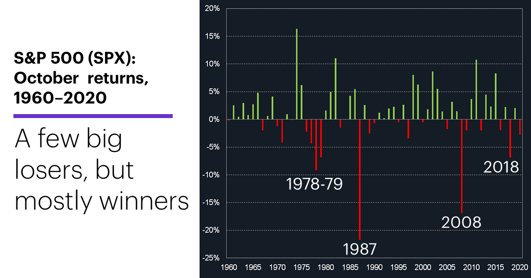 Chart 1: S&P 500 October returns, 1960–2020. A few big losers, but mostly winners.