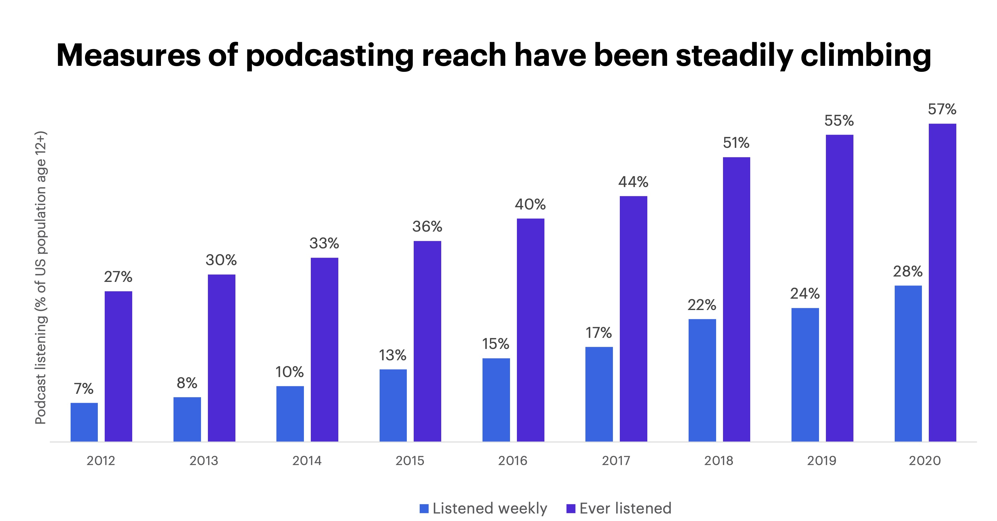 Measures of podcasting reach have been steadily climbing