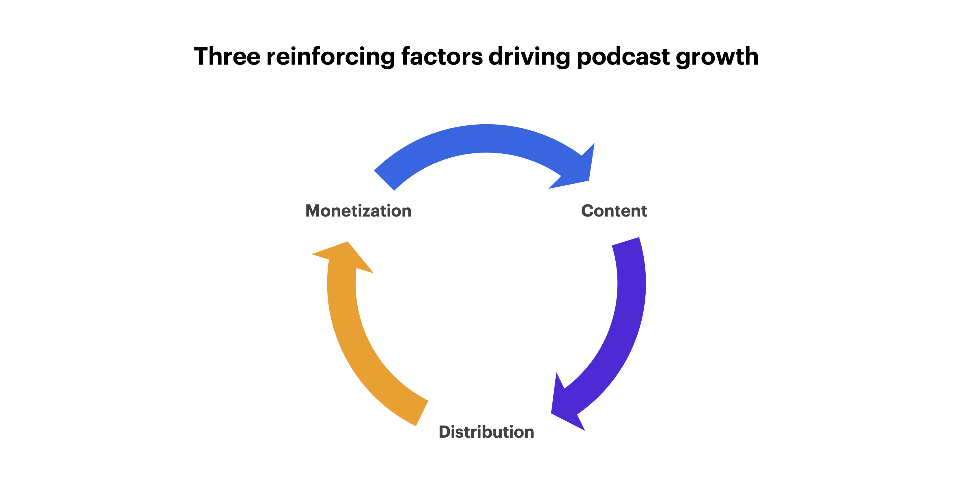 Three reinforcing factors driving podcast growth