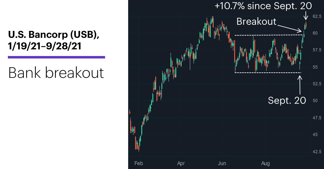 Chart 1: U.S. Bancorp (USB), 1/19/21–9/28/21. U.S. Bancorp (USB) price chart. Bank breakout.