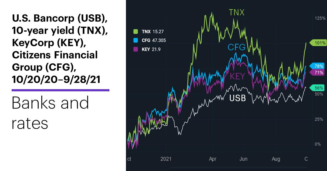 Chart 3: U.S. Bancorp (USB), 10-year T-note yield index (TNX), KeyCorp (KEY), Citizens Financial Group (CFG), 10/20/20–9/28/21. Bank stocks price chart. Banks and rates. U.S. Bancorp (USB), 10-year T-note yield (TNX), KeyCorp (KEY), Citizens Financial Group (CFG), 10/20/20–9/28/21.
