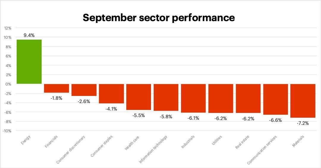 September 2021 sector performance