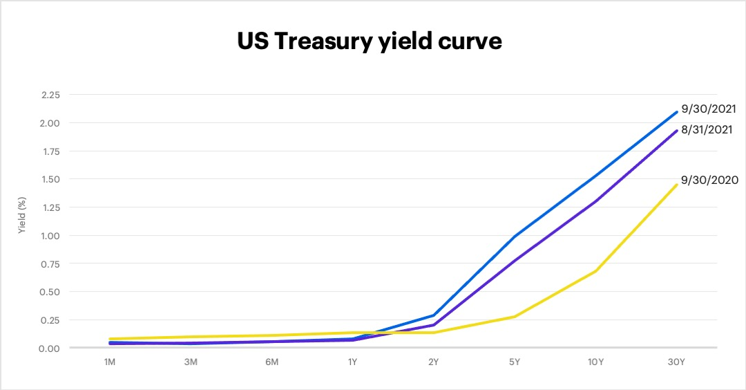 US Treasury yield curve as of September 30, 2021