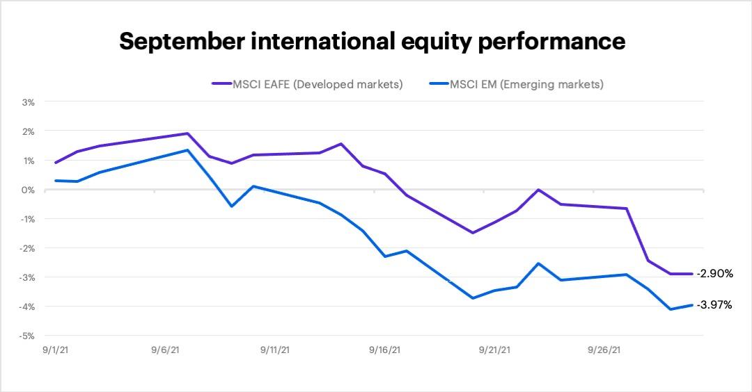 September 2021 international equity performance