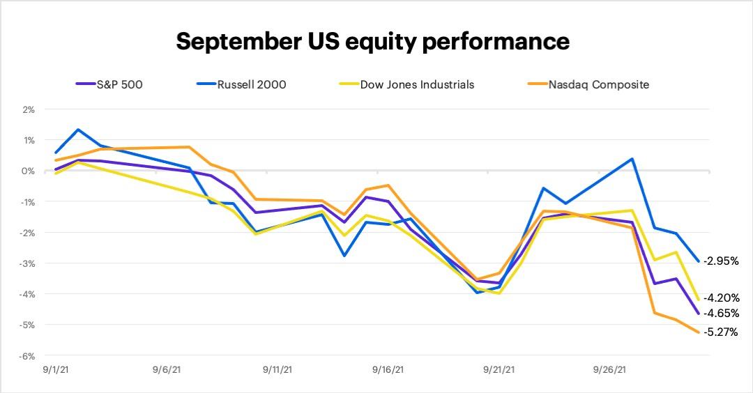 September 2021 US equity performance