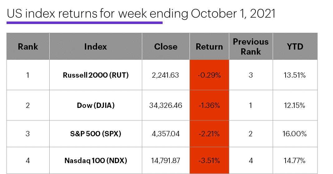 US stock index performance table for week ending 10/1/20. S&P 500 (SPX), Nasdaq 100 (NDX), Russell 2000 (RUT), Dow Jones Industrial Average (DJIA).
