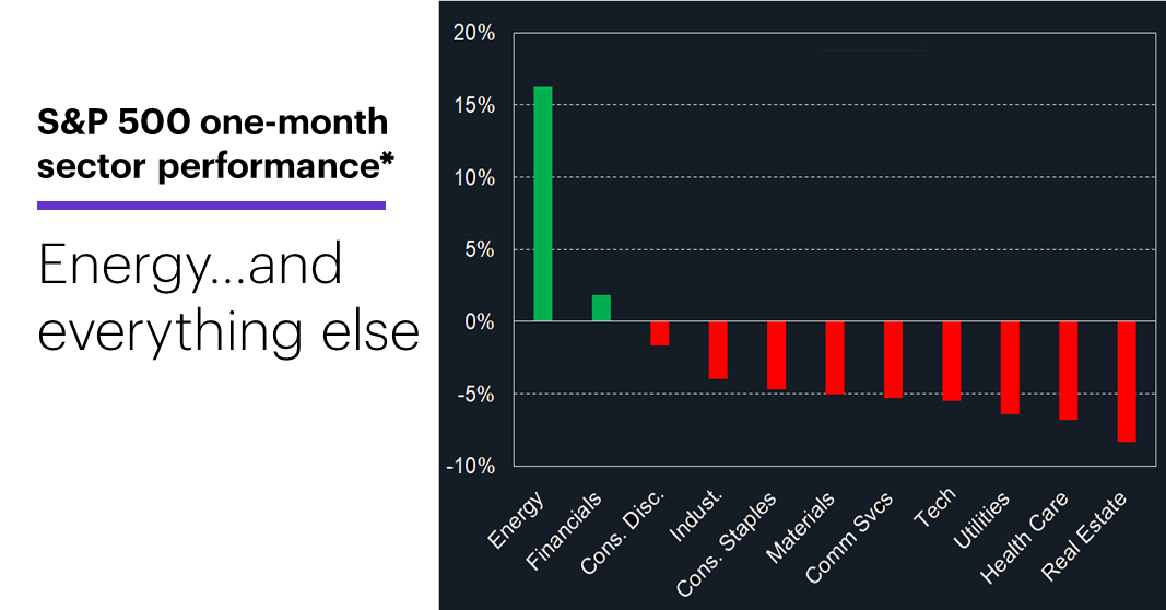 Chart 1: S&P 500 one-month sector performance*  S&P 500 sector performance chart. Energy…and everything else.