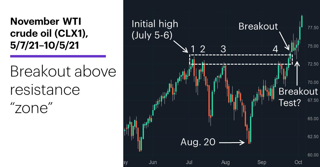 "Chart 2: November WTI crude oil (CLX1), 5/7/21–10/5/21. November WTI crude oil (CLX1) price chart. Breakout above resistance ""zone."""