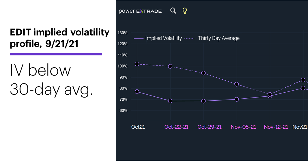 Chart 2: EDIT implied volatility profile, 10/12/21. Options implied volatility (IV). IV below 30-day avg.