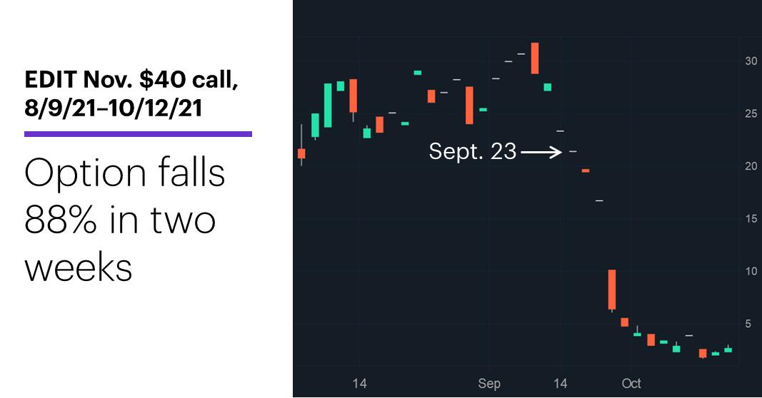 Chart 3: EDIT November $40 call, 8/6/21–10/13/21. Editas (EDIT) call options price chart. Option falls 88% in two weeks.
