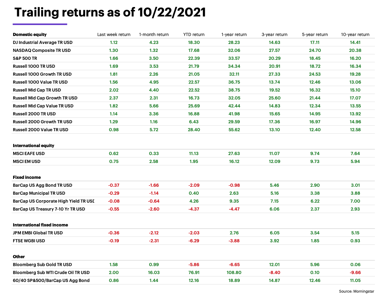 Trailing index returns