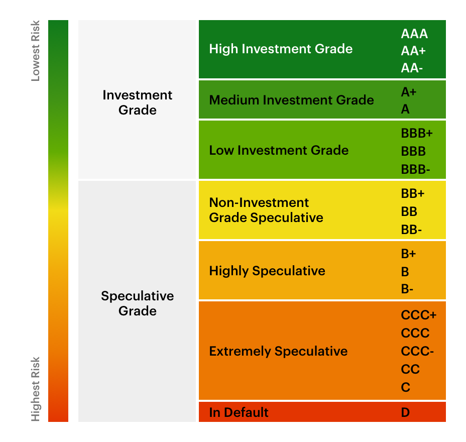 bond credit rating example