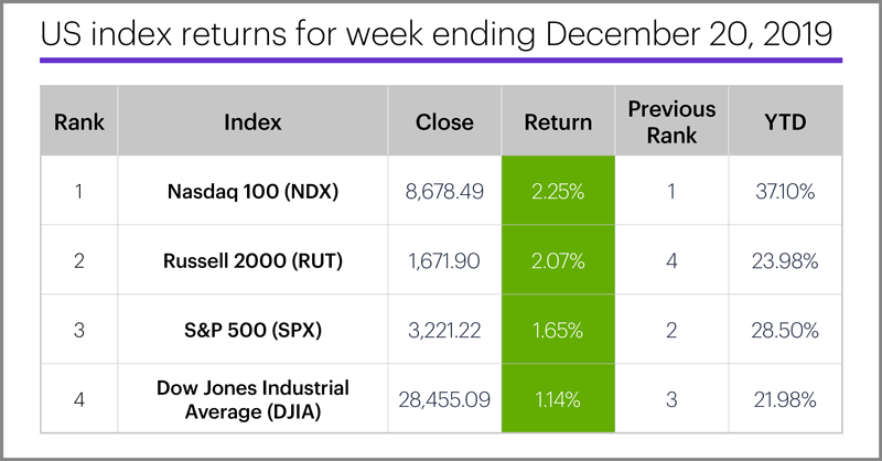 US stock index performance table for week ending 12/20/19. S&P 500 (SPX), Nasdaq 100 (NDX), Russell 2000 (RUT), Dow Jones Industrial Average (DJIA).