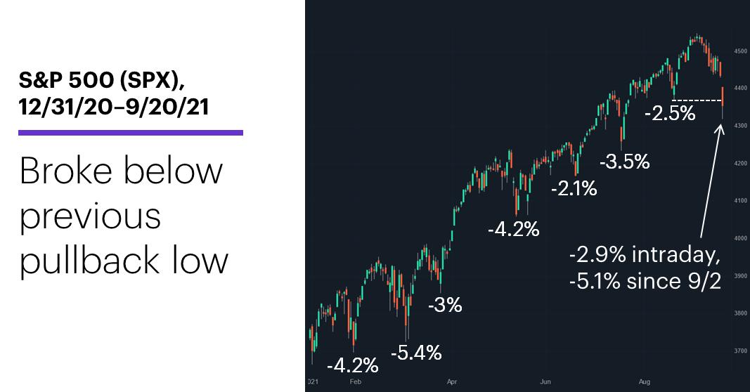 Chart 1: S&P 500 (SPX), 12/31/20–9/20/21. S&P 500 (SPX) price chart. Broke below Aug. low.