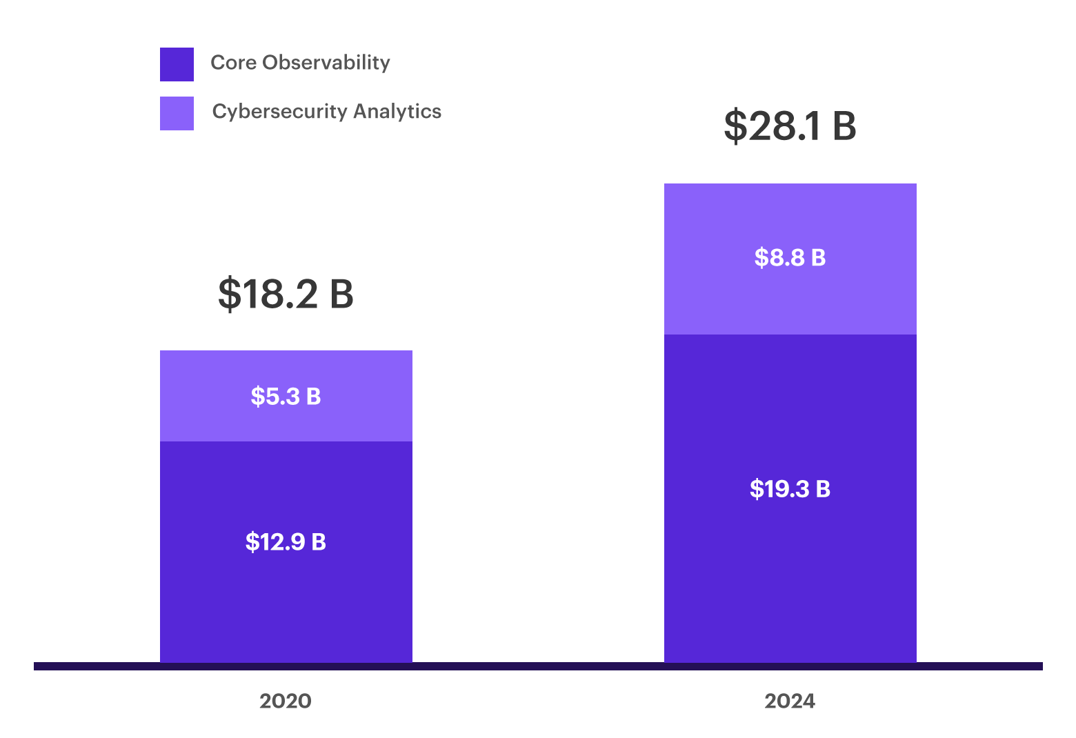 Chart - Security analytics and observability is expected to grow to $28 billion by 2024.